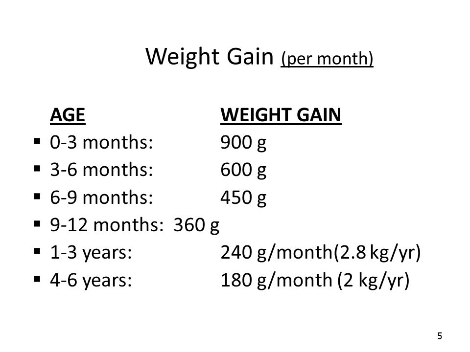 Weight Gain (per month)