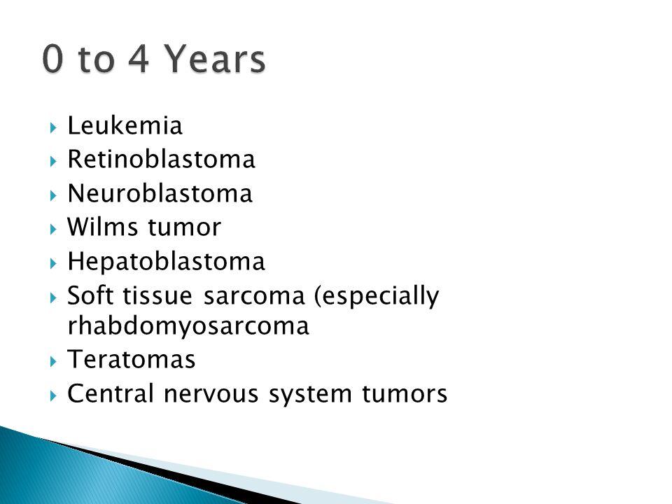 0 to 4 Years Leukemia Retinoblastoma Neuroblastoma Wilms tumor