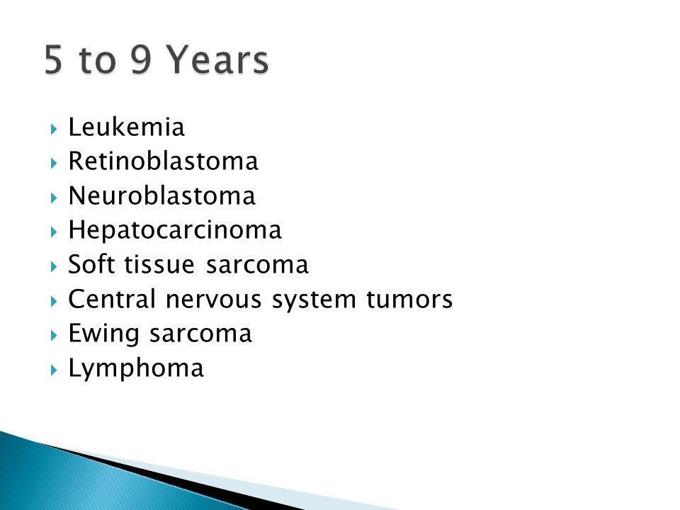 5 to 9 Years Leukemia Retinoblastoma Neuroblastoma Hepatocarcinoma
