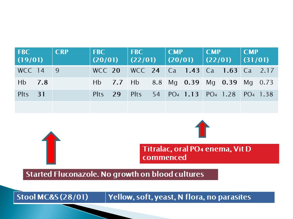Titralac, oral PO₄ enema, Vit D commenced
