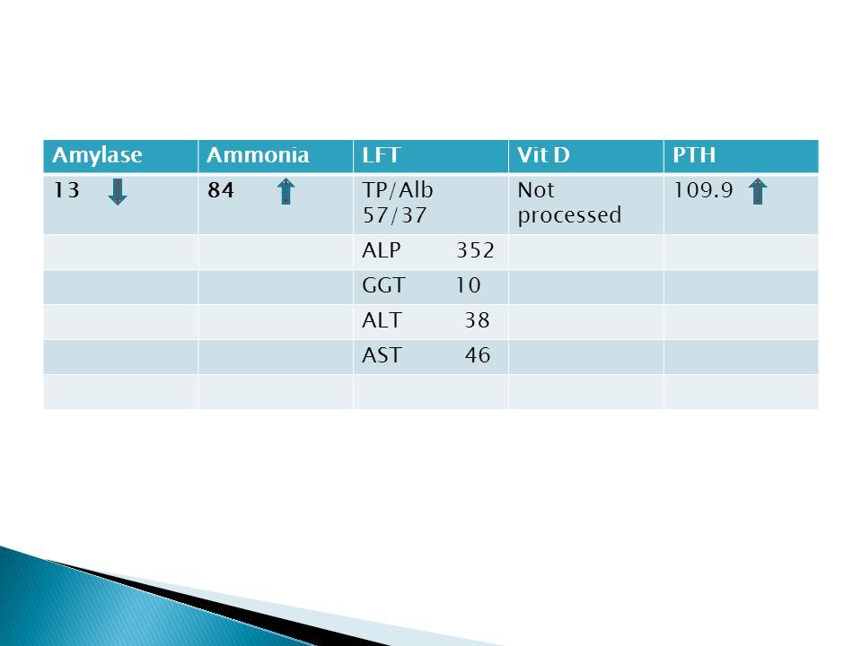 Amylase Ammonia. LFT. Vit D. PTH. 13. 84. TP/Alb 57/37. Not processed. 109.9. ALP 352.