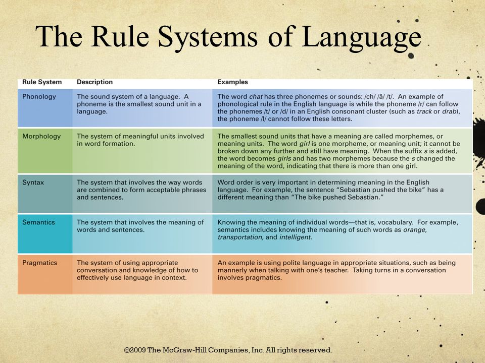 The Rule Systems of Language