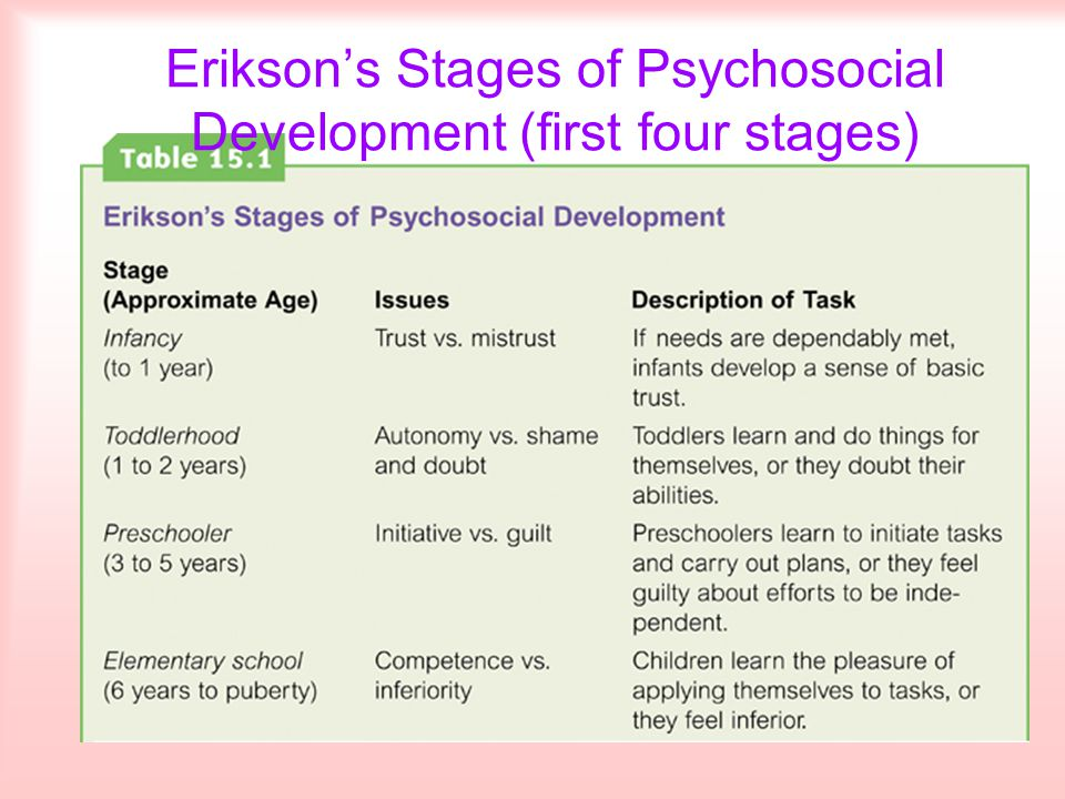 Erikson's Stages of Psychosocial Development (first four stages)