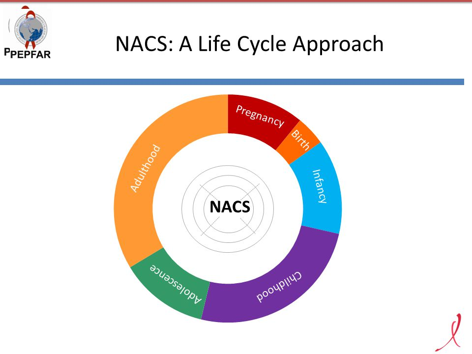 NACS: A Life Cycle Approach