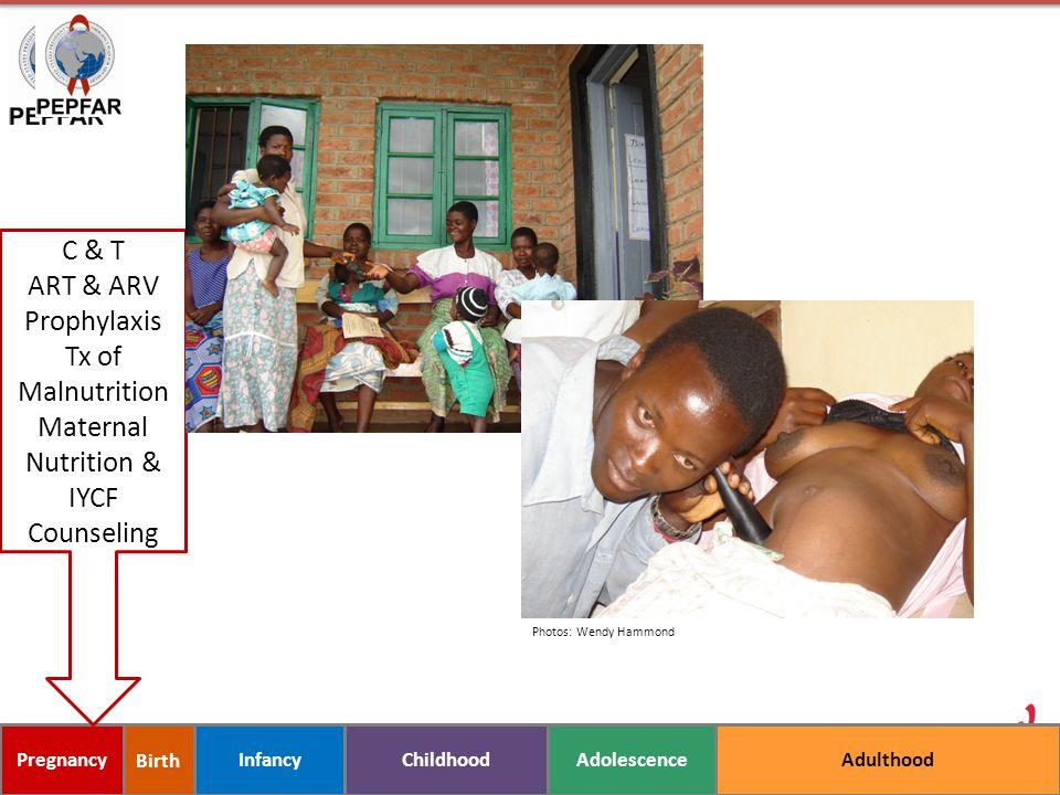 C & T ART & ARV Prophylaxis Tx of Malnutrition Maternal Nutrition &
