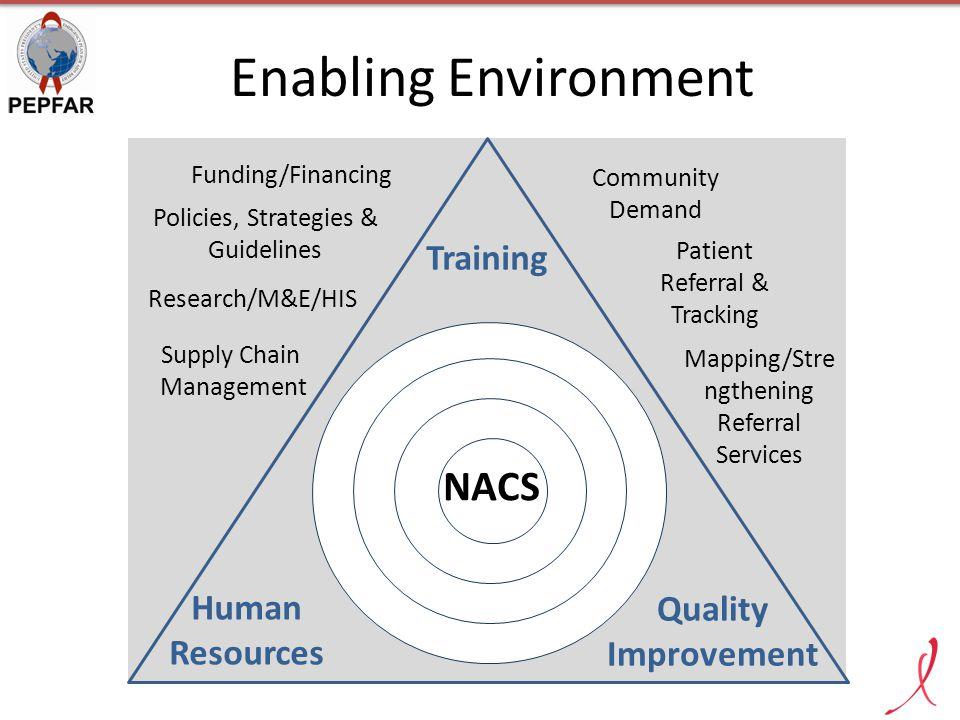 Enabling Environment NACS Training Human Resources Quality Improvement