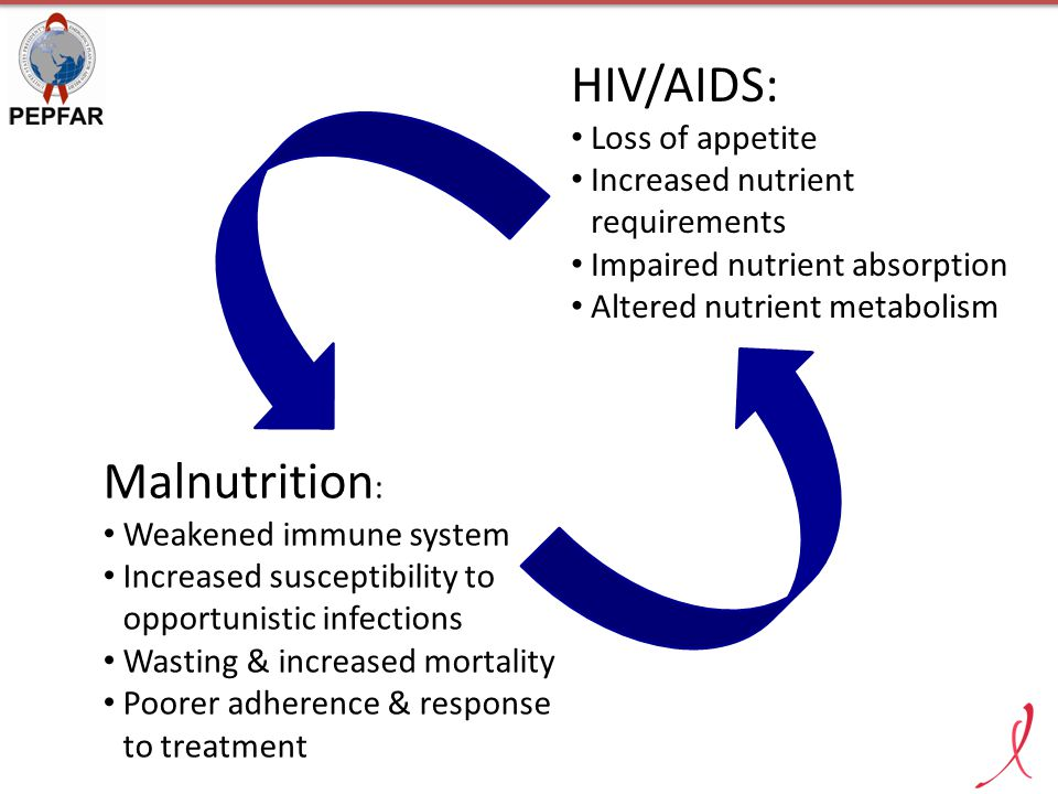 HIV/AIDS: Malnutrition: Loss of appetite