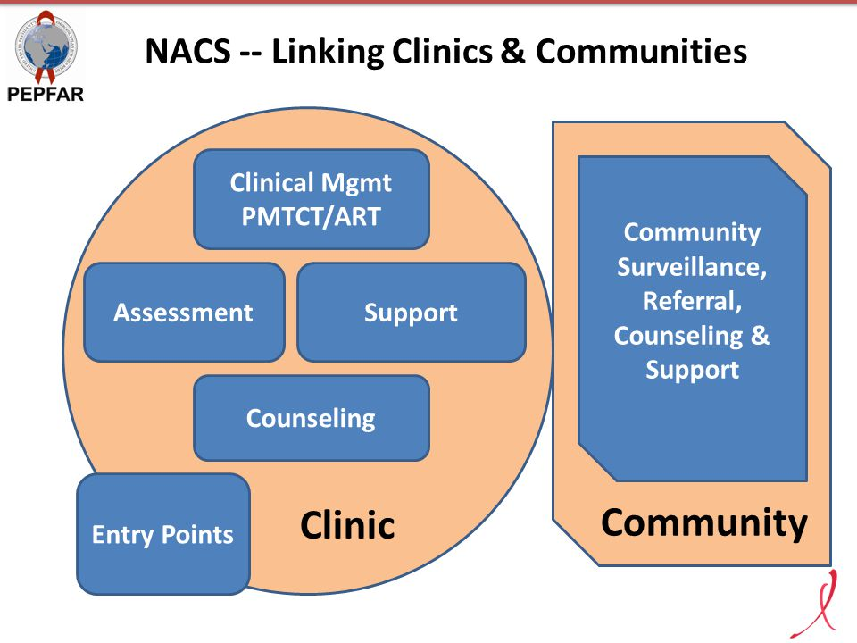 Community Clinic NACS -- Linking Clinics & Communities Entry Points