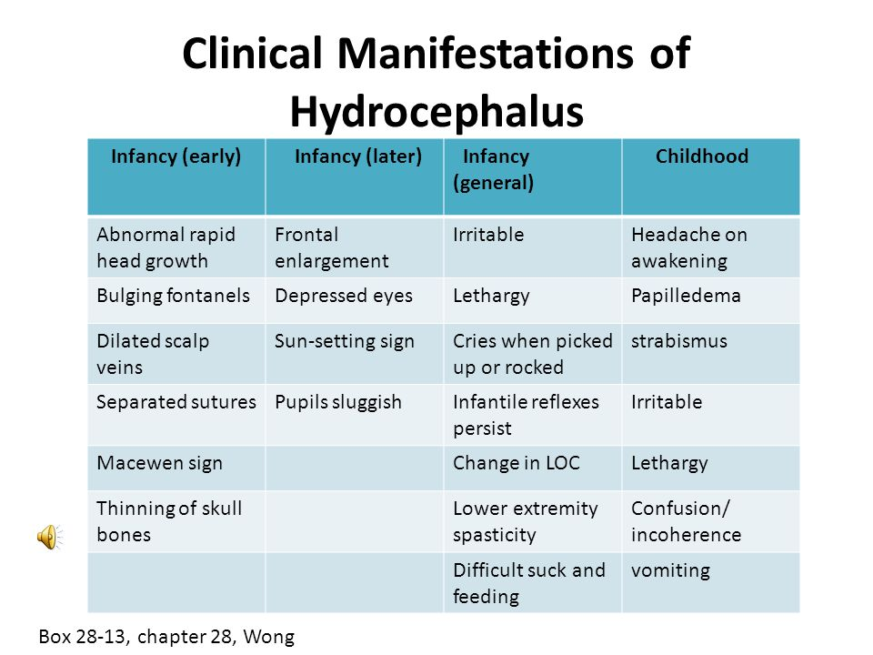 Clinical Manifestations of Hydrocephalus