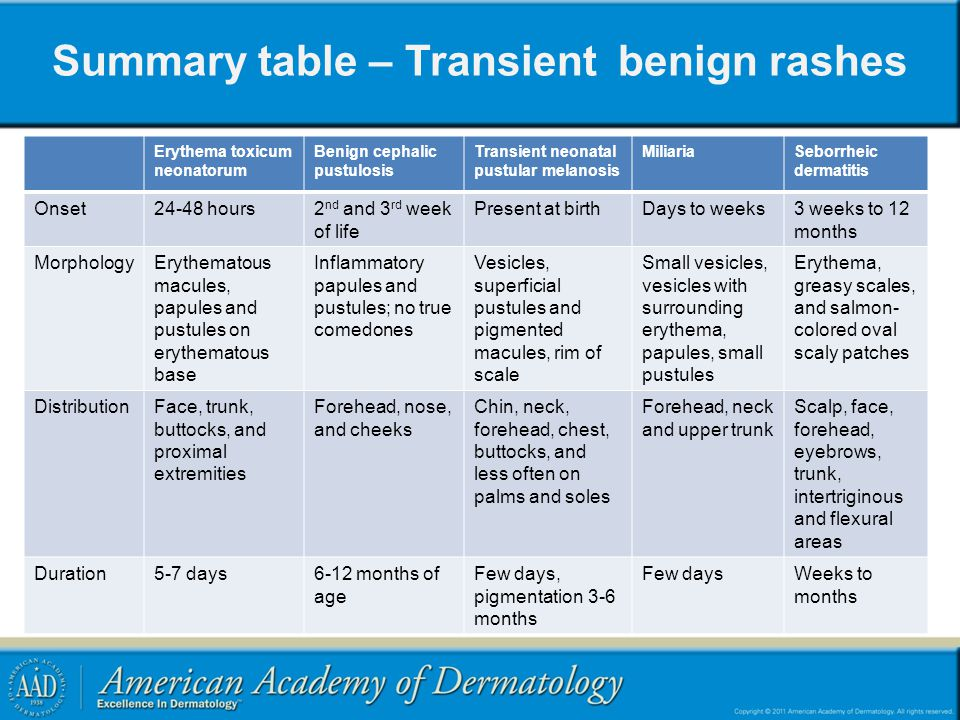 Summary table – Transient benign rashes