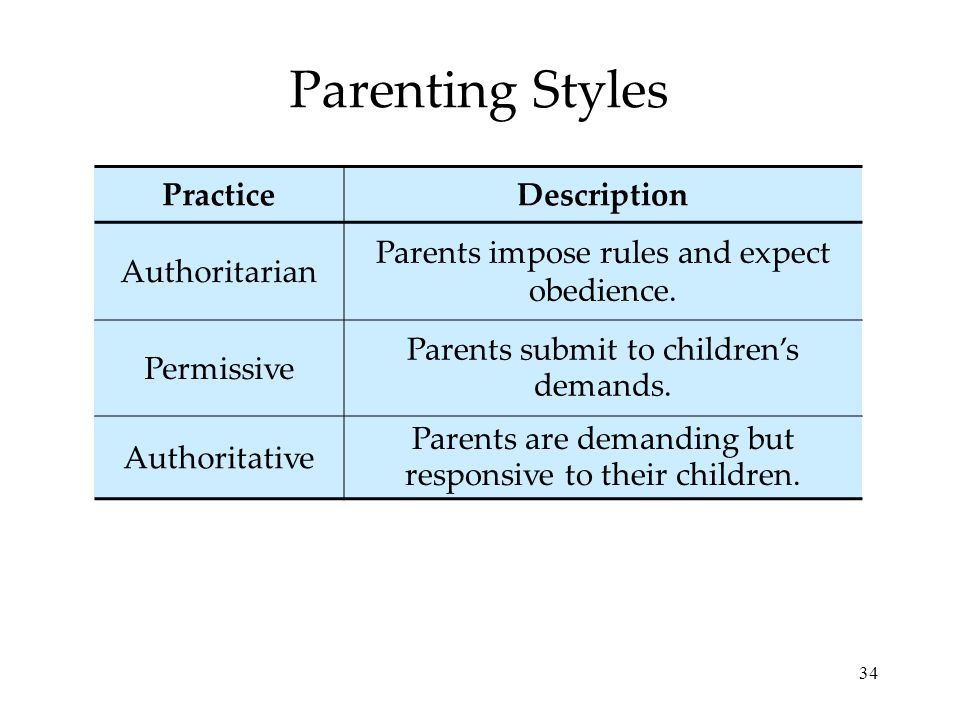 parenting styles authoritative essay 2011-9-11  view and download parenting styles essays examples also discover topics, titles, outlines, thesis statements, and conclusions for your parenting styles essay.