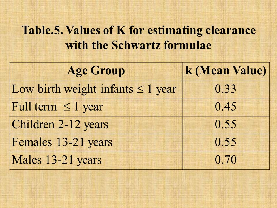Table.5. Values of K for estimating clearance with the Schwartz formulae