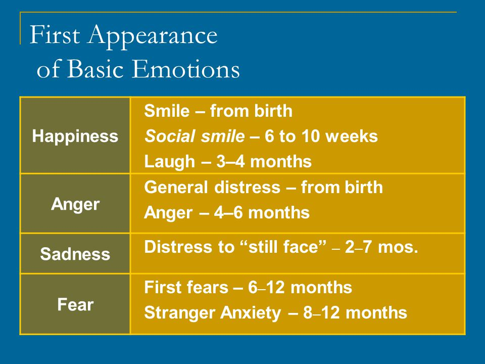 First Appearance of Basic Emotions