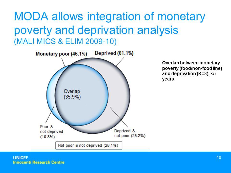 MODA allows integration of monetary poverty and deprivation analysis (MALI MICS & ELIM 2009-10)