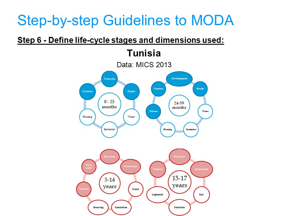 Step-by-step Guidelines to MODA