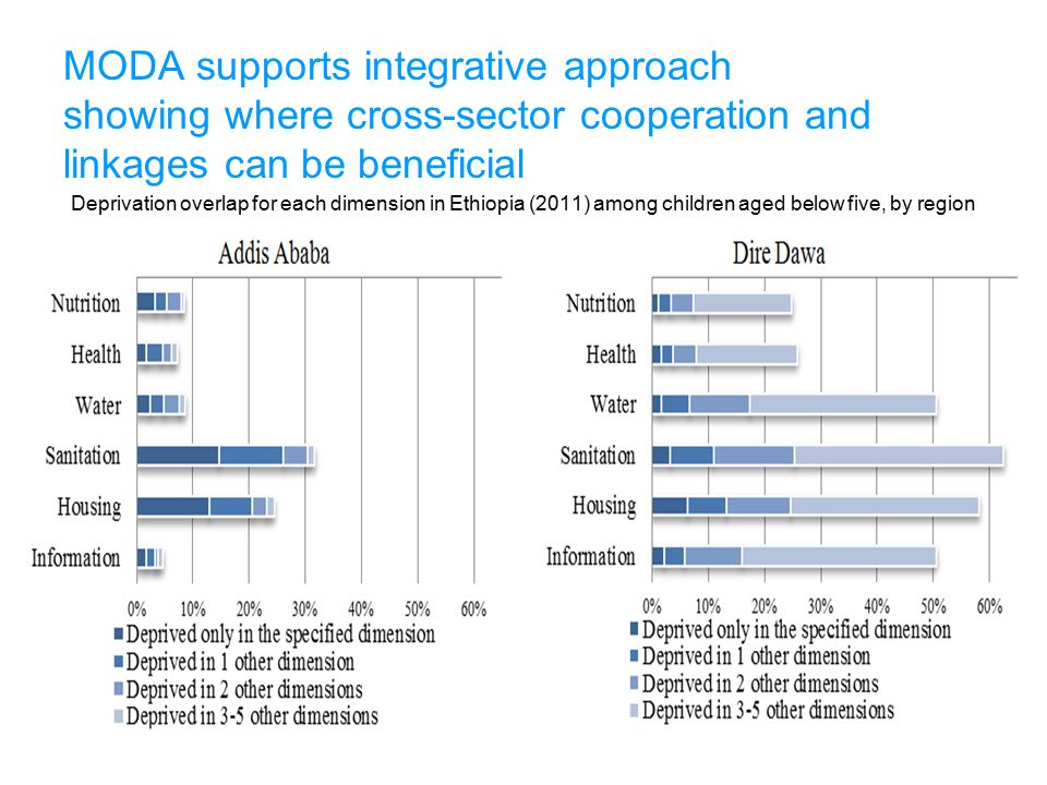 21-Oct-13 MODA supports integrative approach showing where cross-sector cooperation and linkages can be beneficial.