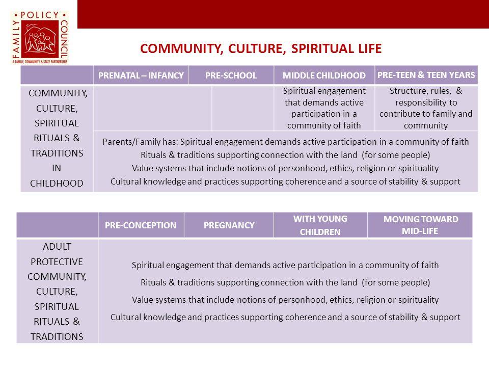 Community, Culture, Spiritual Life