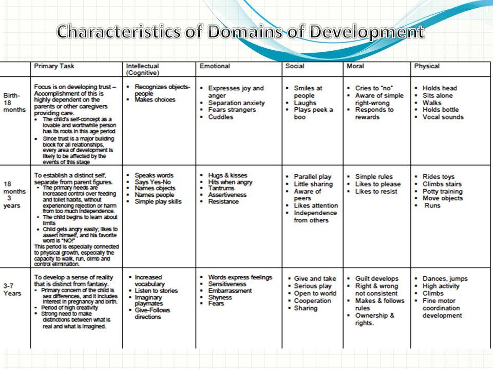Characteristics of Domains of Development