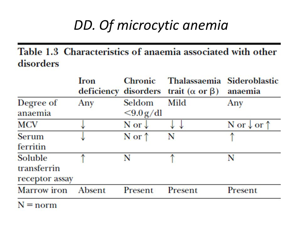 DD. Of microcytic anemia
