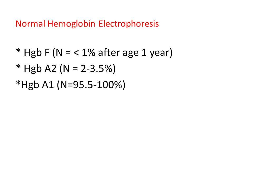 Normal Hemoglobin Electrophoresis