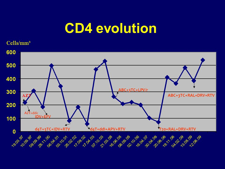 CD4 evolution Cells/mm³ ABC+3TC+LPV/r AZT ABC+3TC+RAL+DRV+RTV IDV+EFV