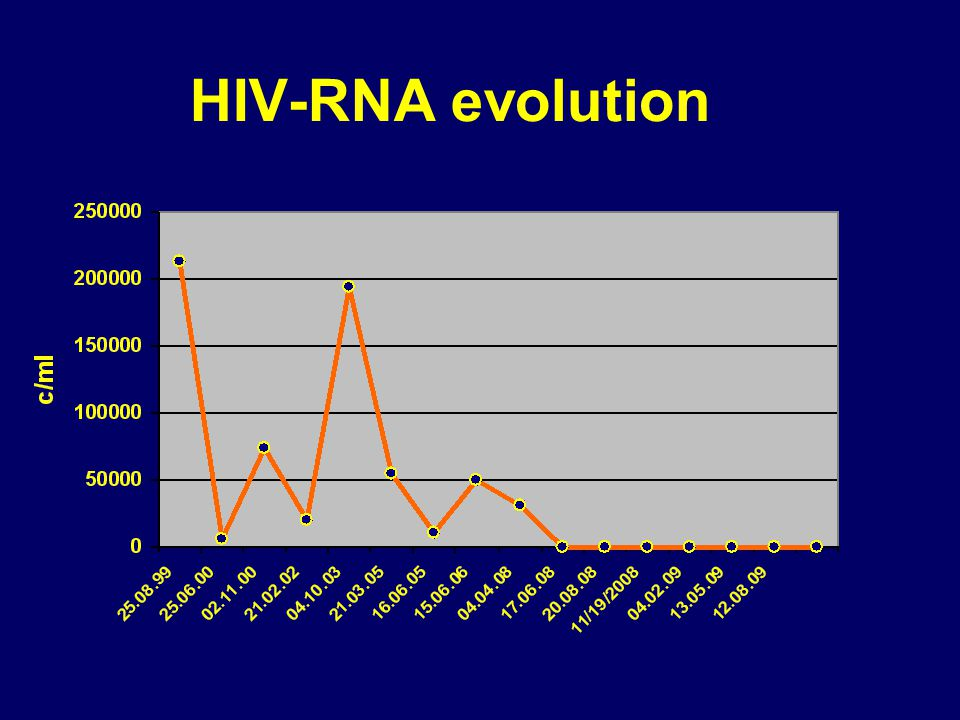 HIV-RNA evolution