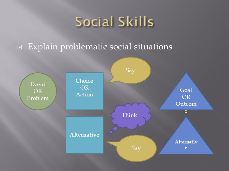 Social Skills Explain problematic social situations Say Choice Event