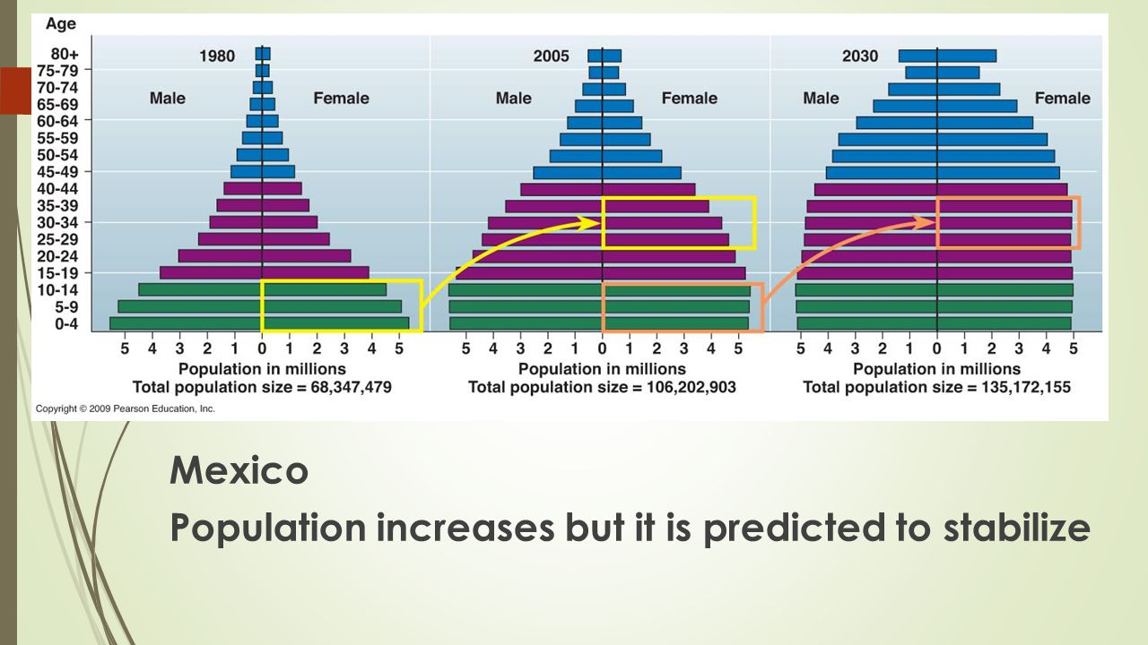 Mexico Population increases but it is predicted to stabilize