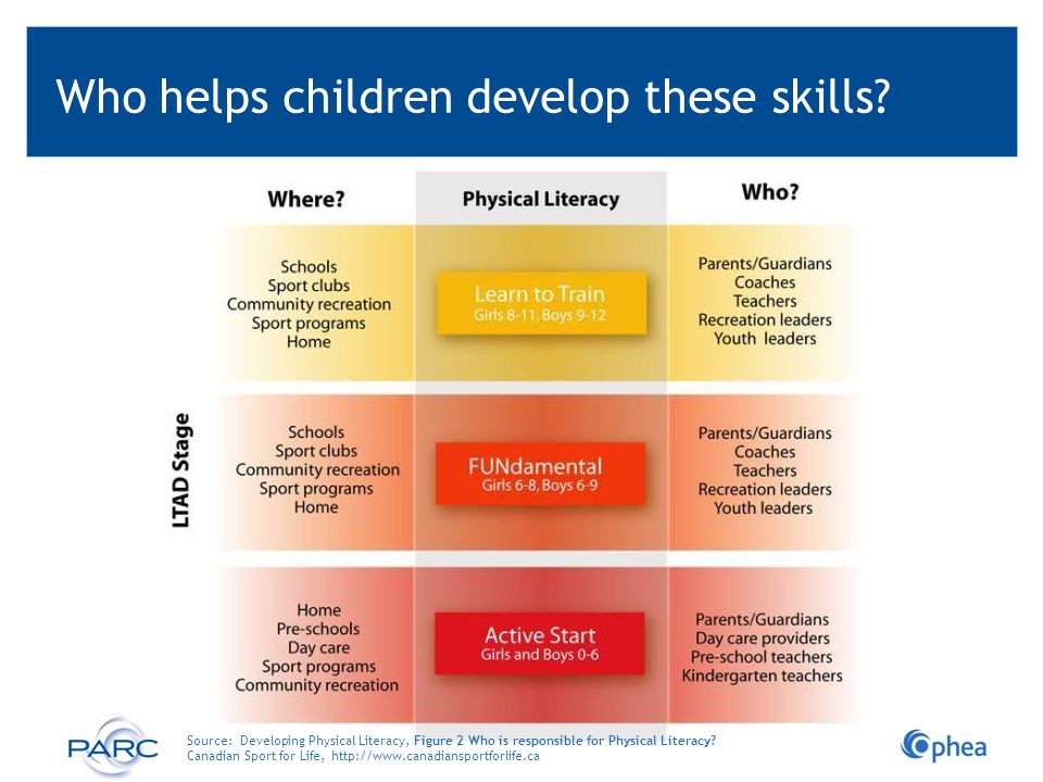 Who helps children develop these skills