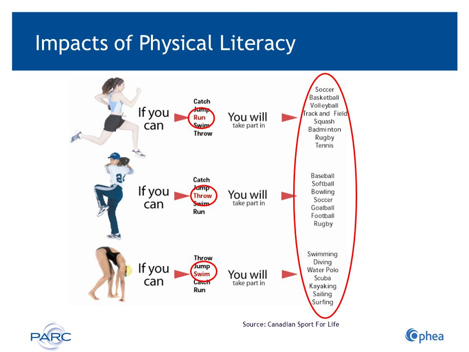Impacts of Physical Literacy