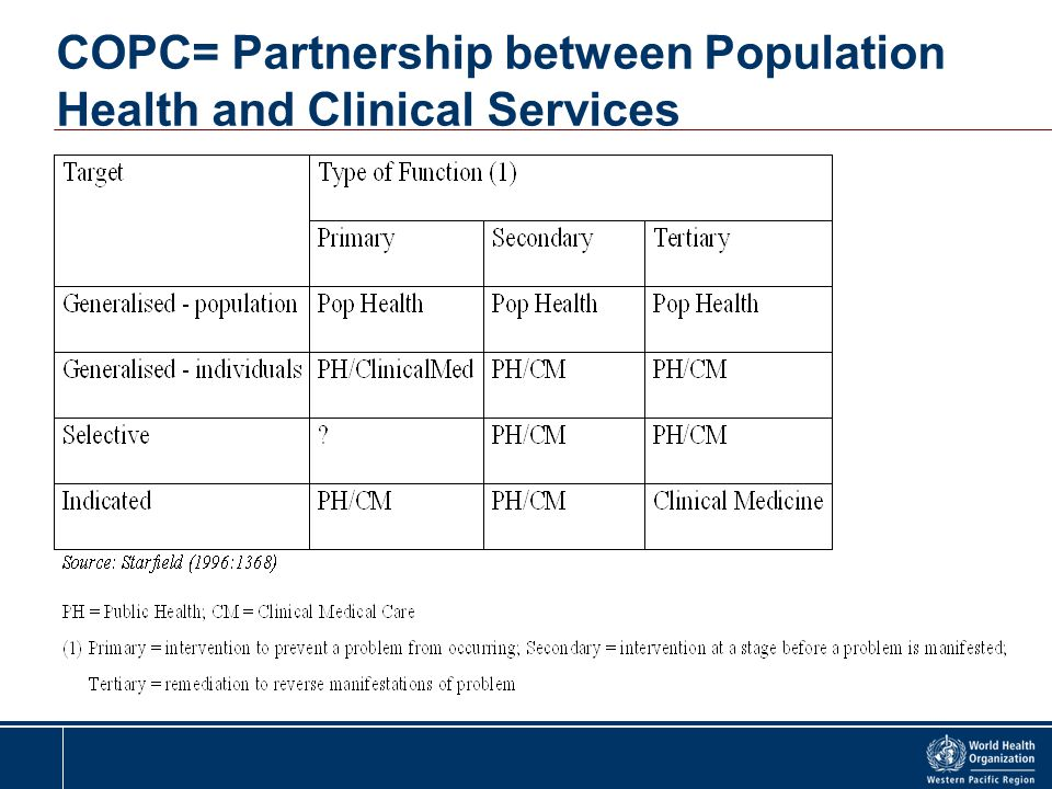 COPC= Partnership between Population Health and Clinical Services