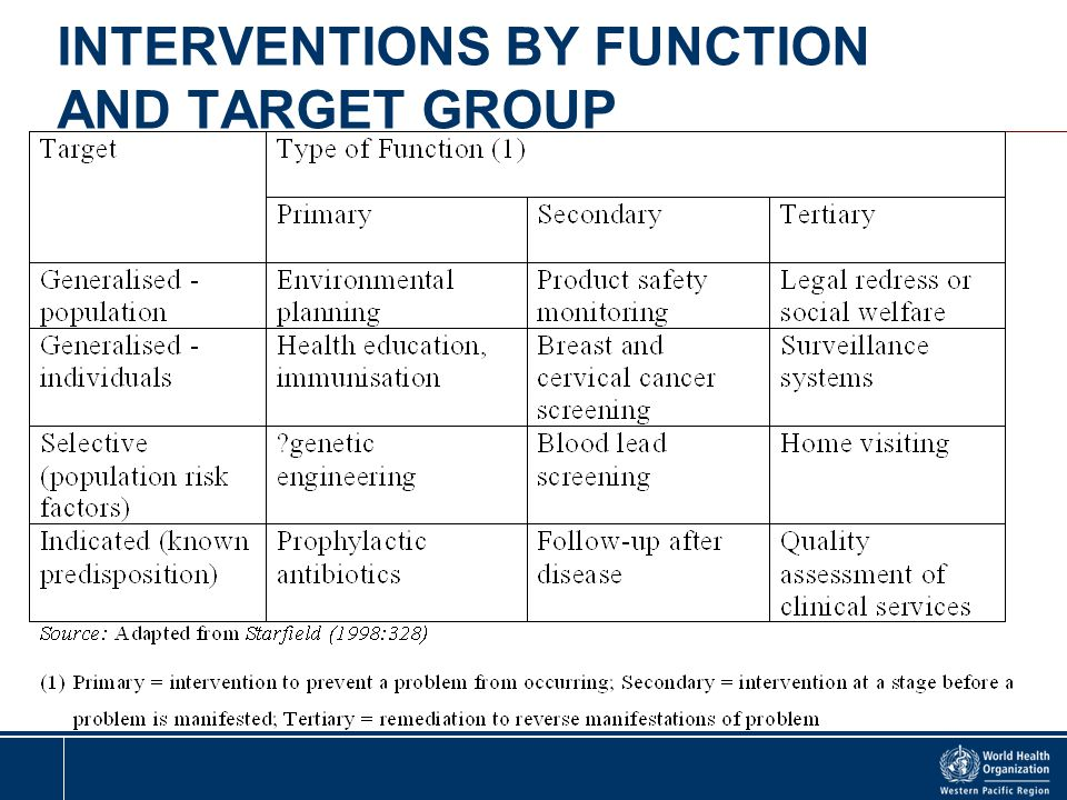 INTERVENTIONS BY FUNCTION AND TARGET GROUP
