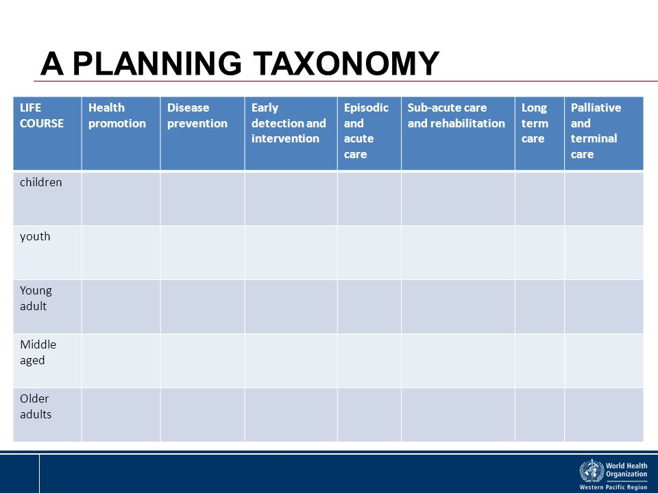 A PLANNING TAXONOMY LIFE COURSE Health promotion Disease prevention