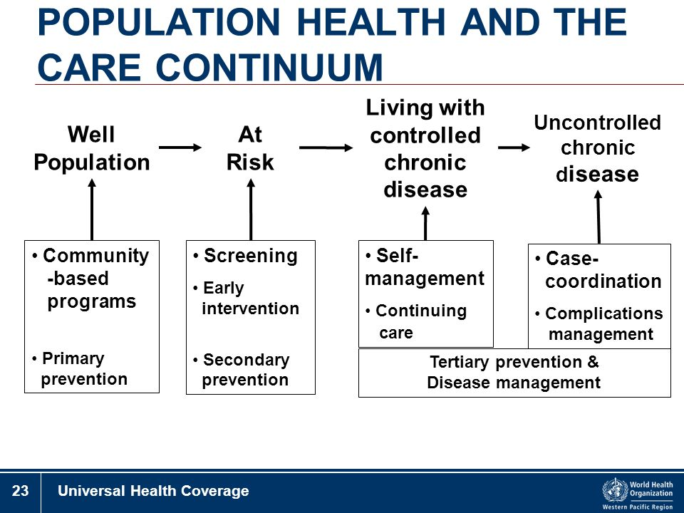 POPULATION HEALTH AND THE CARE CONTINUUM