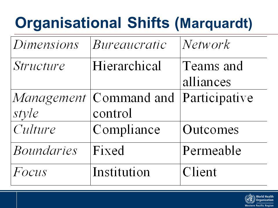 Organisational Shifts (Marquardt)
