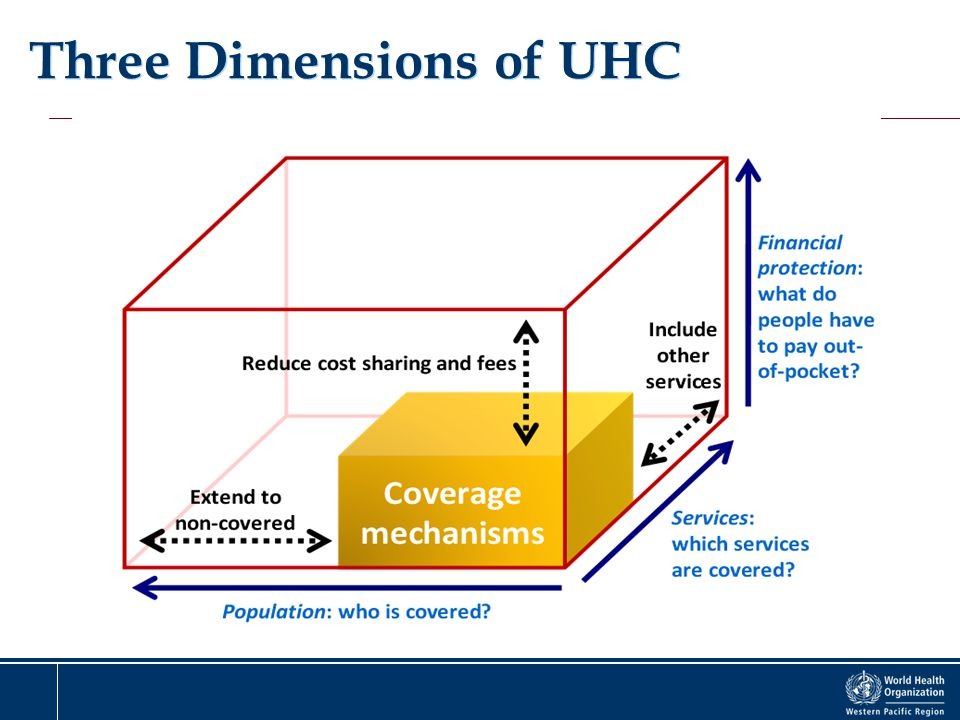 Three Dimensions of UHC