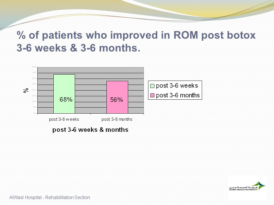 % of patients who improved in ROM post botox 3-6 weeks & 3-6 months.
