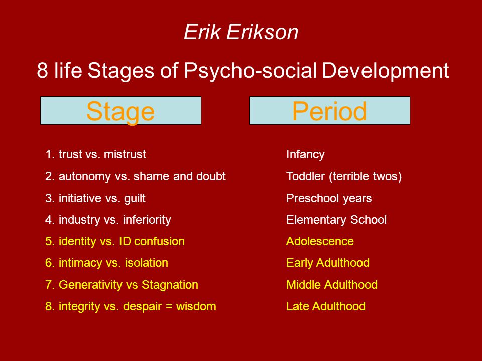 Stage Period Erik Erikson 8 life Stages of Psycho-social Development