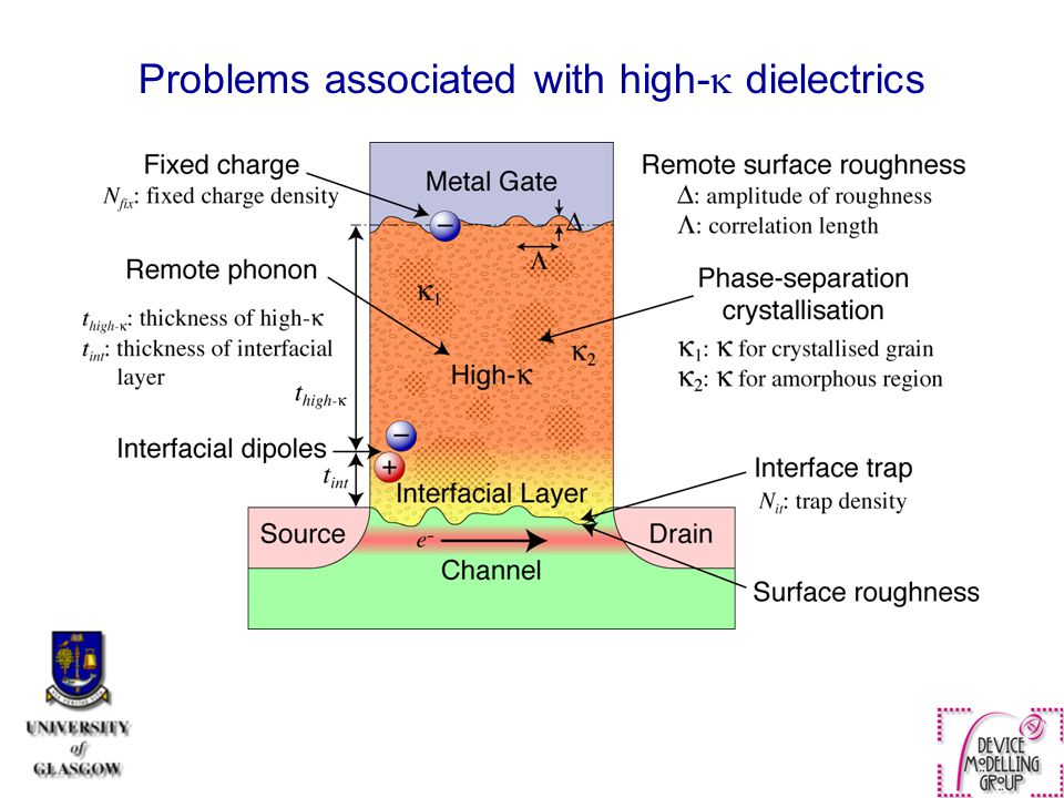Problems associated with high- dielectrics