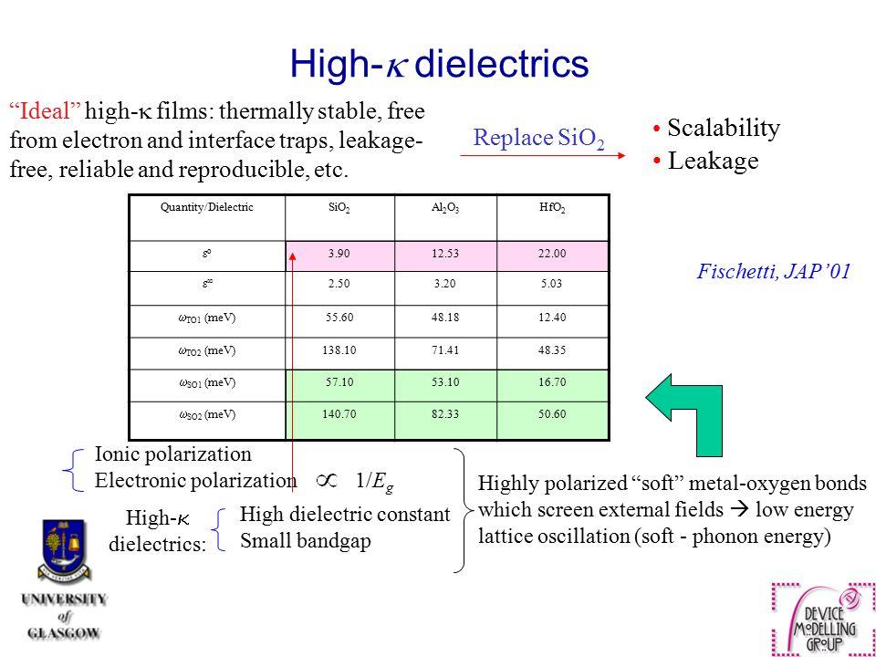 High- dielectrics Leakage