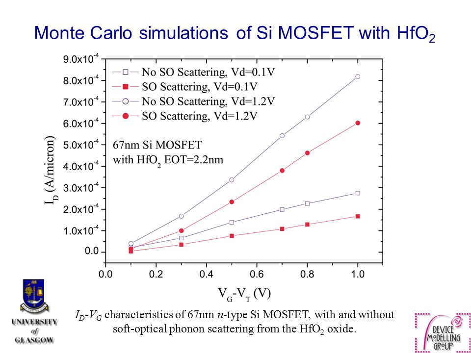 Monte Carlo simulations of Si MOSFET with HfO2