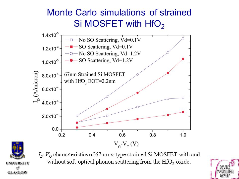 Monte Carlo simulations of strained