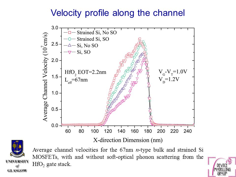 Velocity profile along the channel