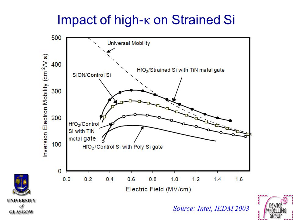 Impact of high-k on Strained Si