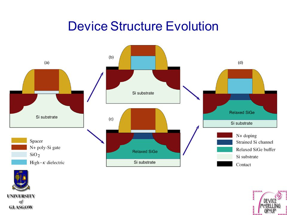Device Structure Evolution