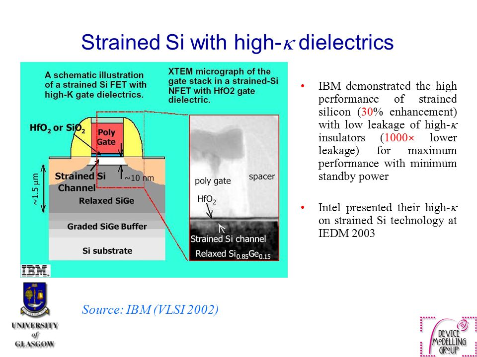 Strained Si with high- dielectrics