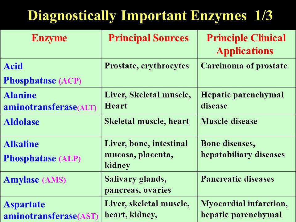 Diagnostically Important Enzymes 1/3