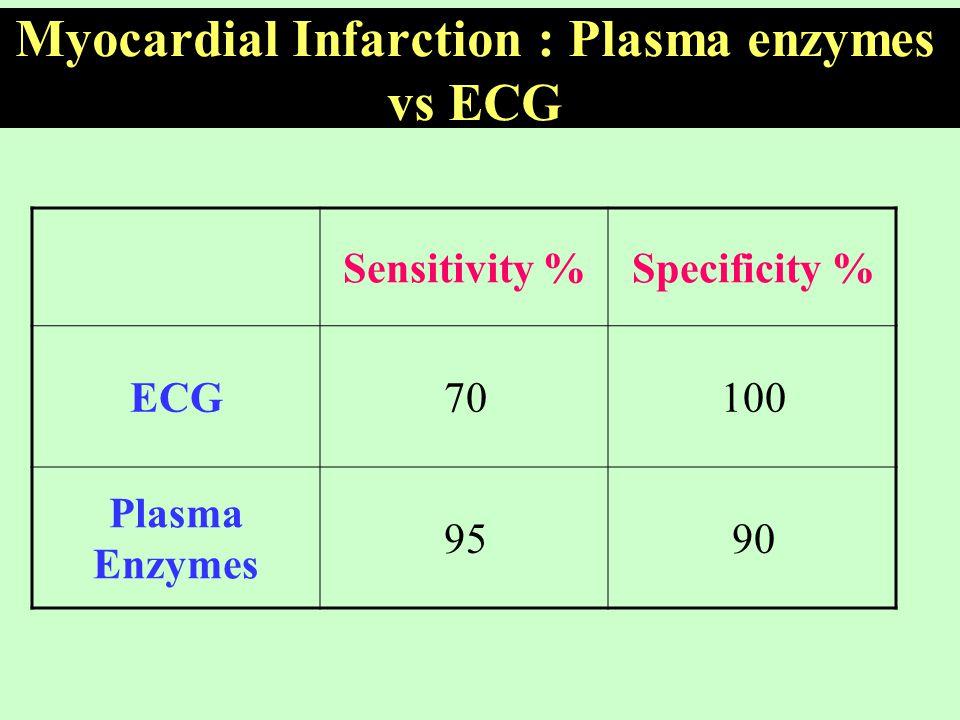 Myocardial Infarction : Plasma enzymes vs ECG