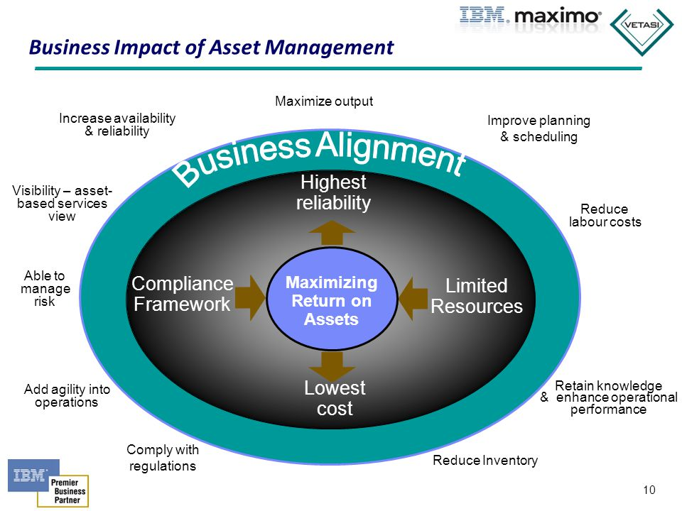 Business Impact of Asset Management