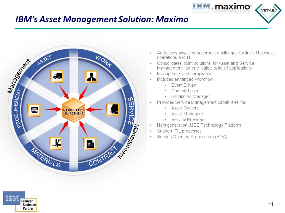 IBM's Asset Management Solution: Maximo
